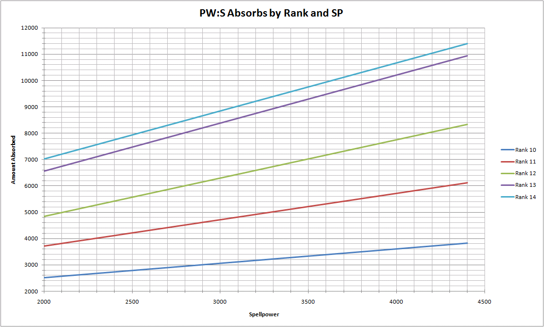 PW:S absorbs by spellpower and rank