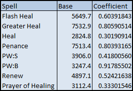Flash Heal: 5649.7, 0.60391843; Greater Heal: 7532.9, 0.80590514; Heal: 2824.8, 0.30190914; Penance:	7513.4, 0.80393165; PW:S: 3906.0, 0.41800560; PW:B: 3247.4, 0.91785502; Renew: 4897.1, 0.52421638; Prayer of Healing: 3112.4, 0.33301546
