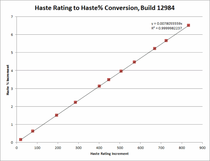 Haste Rating to Haste % Conversion Chart