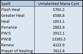 Flash Heal: 5765.2; Greater Heal: 6588.8; Heal: 1853.1; Penance: 2882.6; PW:S: 3912.1; PW:B: 13383.5; Renew: 4323.9; Prayer of Healing:	7412.4