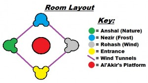 Conclave of Wind layout (from Manaflask), showing the boss locations: Rohash (East), Nezir (North), Anshal (West), Al'Akir (central) and the room entrance (South)