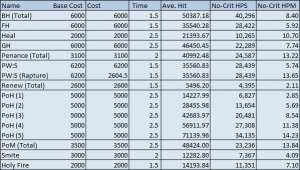 Priest Spells, Costs and Performance (Build 15677)