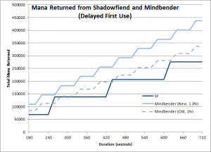 Mindbender and Shadowfiend mana returns for a range of fight durations (Level 90, Delayed first cast)