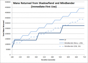 Mindbender and Shadowfiend mana returns for a range of fight durations (Level 90, Immediate first cast)