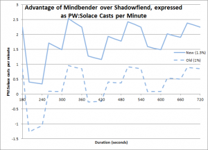 Advantage of Mindbender over Shadowfiend, expressed as PW:Solace Casts per Minute